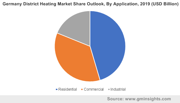 Germany District Heating Market By Application