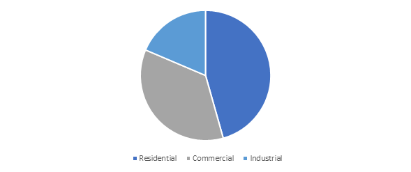 Germany District Heating Market Size, By Application, 2017 (USD Million)