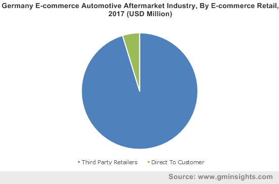 Germany E-commerce Automotive Aftermarket Industry, By E-commerce Retail, 2017 (USD Million)