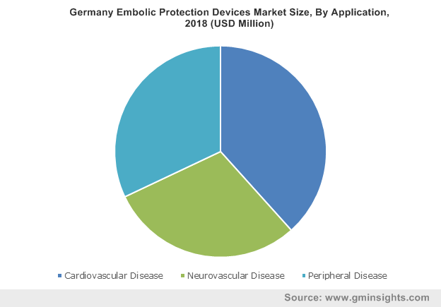Germany Embolic Protection Devices Market Size, By Application, 2018 (USD Million)
