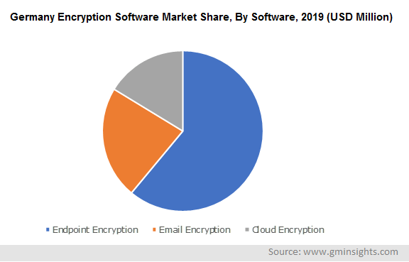 Germany Encryption Software Market By Software