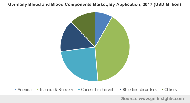 Germany Blood and Blood Components Market, By Application, 2017 (USD Million)