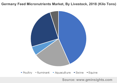 Germany Feed Micronutrients Market By Livestock