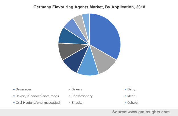 Germany Flavouring Agents Market, By Application, 2018