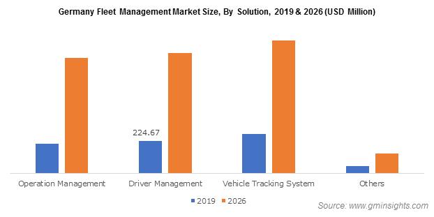 Germany Fleet Management Market
