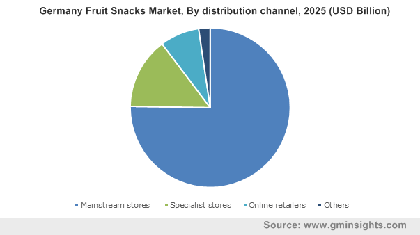 Germany Fruit Snacks Market By distribution channel