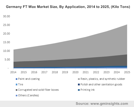 Germany FT Wax Market Size, By Application, 2014 to 2025, (Kilo Tons)