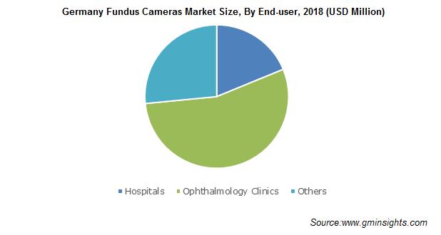 Germany Fundus Cameras Market