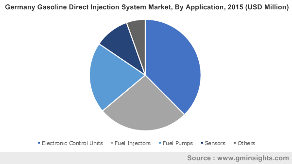 Germany Gasoline Direct Injection System Market By Application
