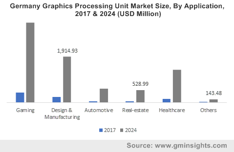 Germany Graphic Processing Unit Market Size, By Application, 2017 & 2024 (USD Million)