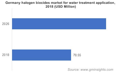 Germany halogen biocides market