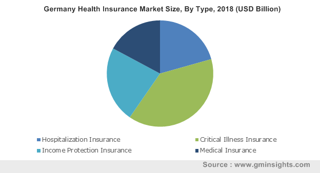 Germany Health Insurance Market Share