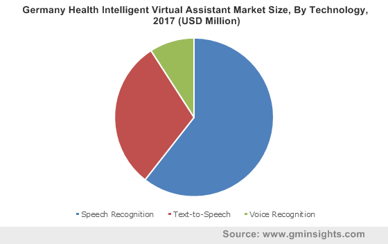 Germany Health Intelligent Virtual Assistant Market Size, By Technology, 2017 (USD Million)