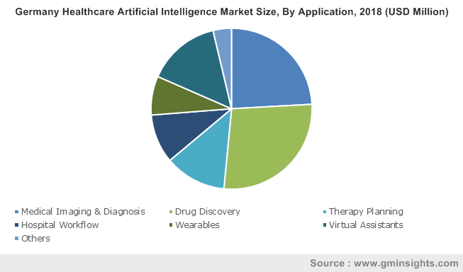 Germany Healthcare Artificial Intelligence Market Size, By Application, 2018 (USD Million)