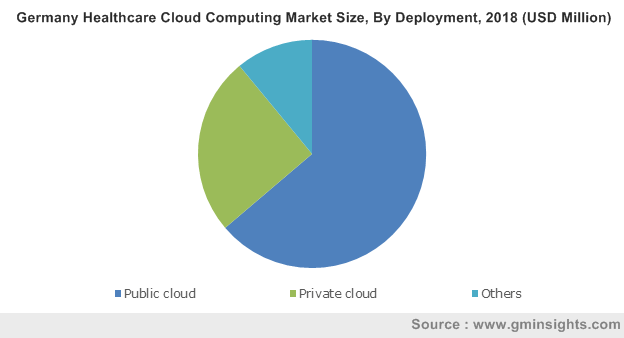 Germany Healthcare Cloud Computing Market By Deployment