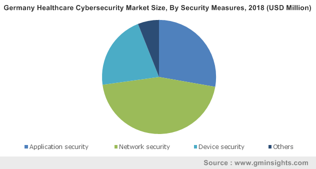 Germany Healthcare Cybersecurity Market Size, By Security Measures, 2018 (USD Million)