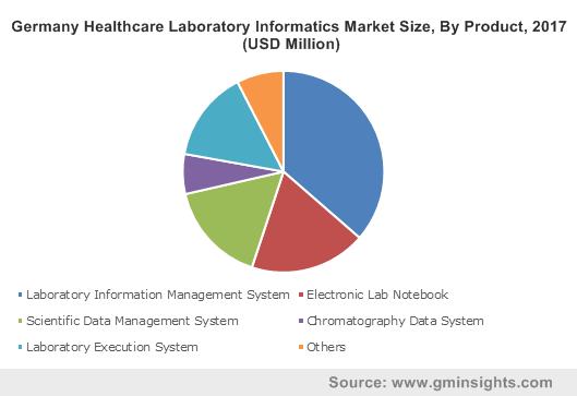 Germany Healthcare Laboratory Informatics Market Size, By Product, 2017 (USD Million)