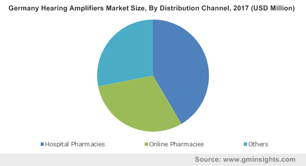 Germany Hearing Amplifiers Market Size, By Distribution Channel, 2017 (USD Million)