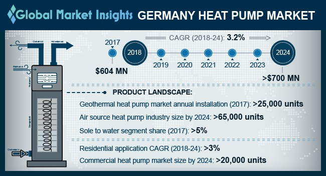 Germany Heat Pump Market