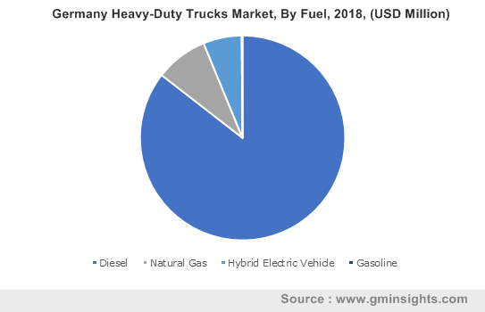Germany Heavy-Duty Trucks Market, By Fuel, 2018, (USD Million)