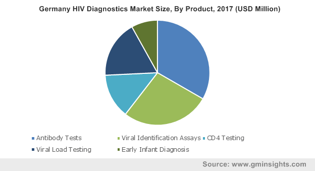 Germany HIV Diagnostics Market Size, By Product, 2017 (USD Million)