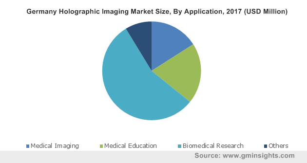 Germany Holographic Imaging Market By Application