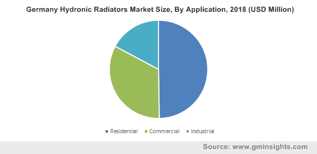 Germany Hydronic Radiators Market By Application