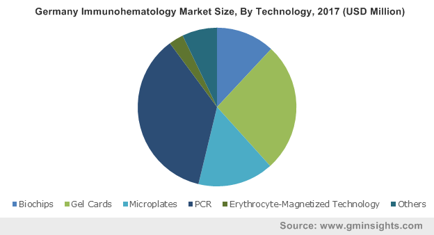 Germany Immunohematology Market By Technology