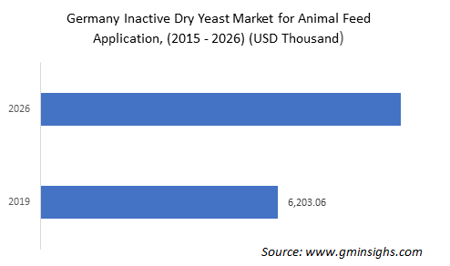 Germany inactive dry yeast market for animal feed application