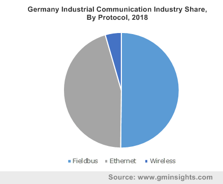Germany Industrial Communication Industry Share, By Protocol, 2018