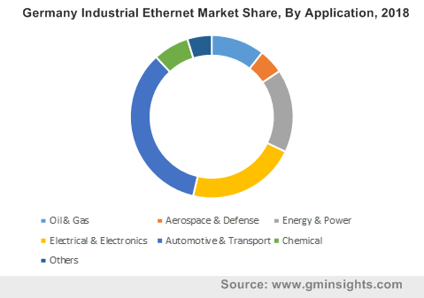 Germany Industrial Ethernet Market Share By Application
