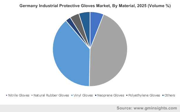 Germany Industrial Protective Gloves Market, By Material, 2025 (Volume %)