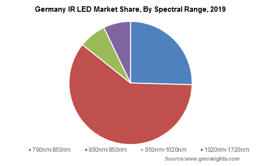 Germany IR LED Market By Spectral Range