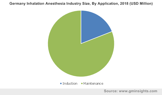 Germany Inhalation Anesthesia Industry Size, By Application, 2018 (USD Million)