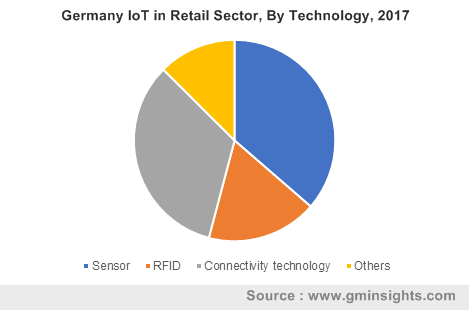 Germany IoT in Retail Sector By Technology