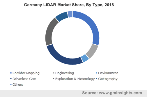 Germany LiDAR Market By Type