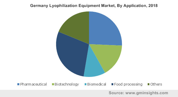 Germany Lyophilization Equipment Market, By Application, 2018