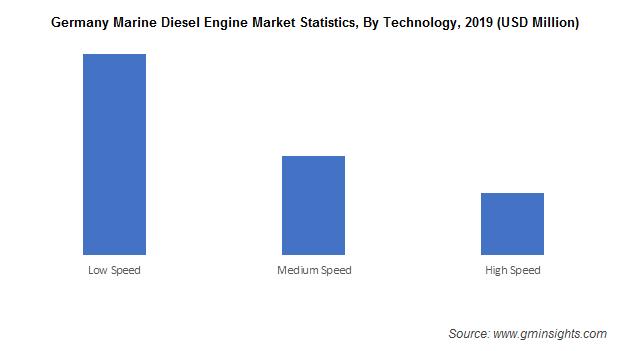 Germany Marine Diesel Engine Market