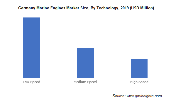 Germany Marine Engines Market By Technology