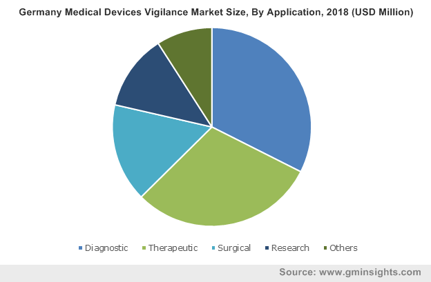 Germany Medical Devices Vigilance Market By Application