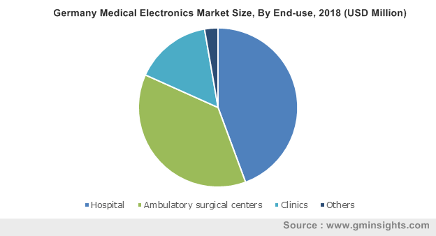 Germany Medical Electronics Market Size, By End-use, 2018 (USD Million)