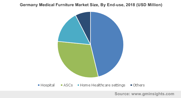Germany Medical Furniture Market Size, By End-use, 2018 (USD Million)