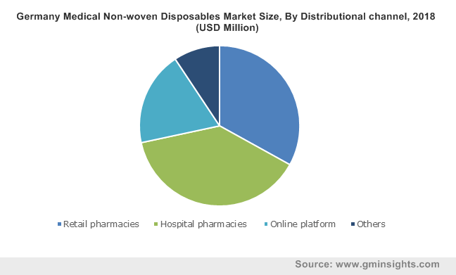 Germany Medical Non-woven Disposables Market Size, By Distributional channel, 2018 (USD Million)