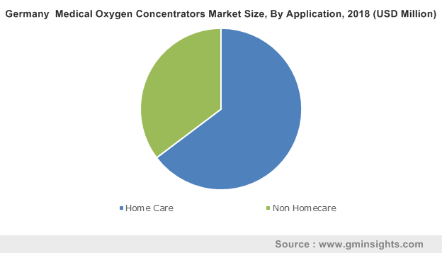 Germany Medical Oxygen Concentrators Market By Application