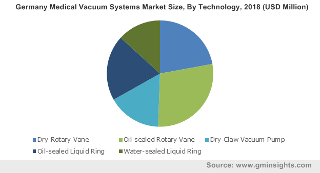 Germany Medical Vacuum Systems Market Size, By Technology, 2018 (USD Million)