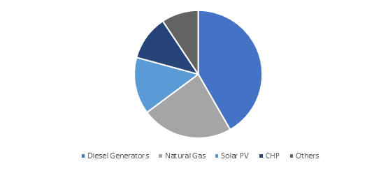 Germany Microgrid Industry Size, By Power Source, 2016 (USD Million)