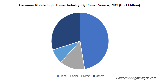 Germany Mobile Light Tower Industry