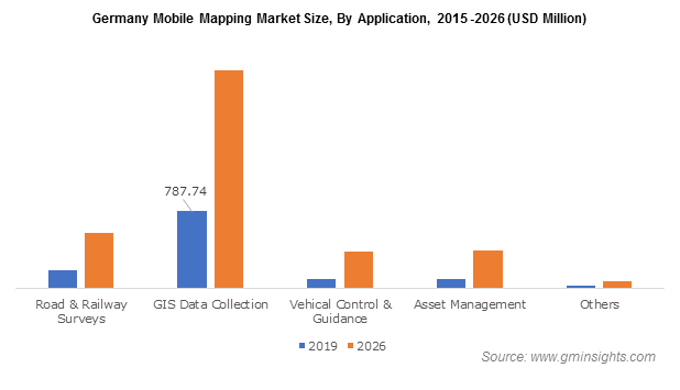 Germany Mobile Mapping Market
