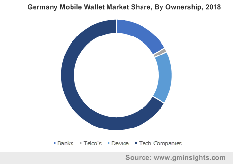 Germany Mobile Wallet Market Share, By Ownership, 2018
