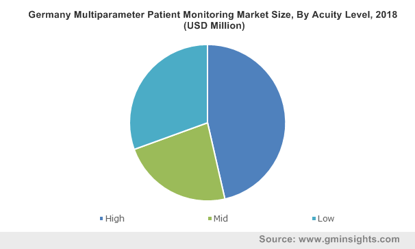 Germany Multiparameter Patient Monitoring Market Size By Acuity Level